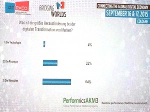 dmexco Umfrage